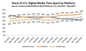 Share of U.S. Digital Media Time Spent by Platform