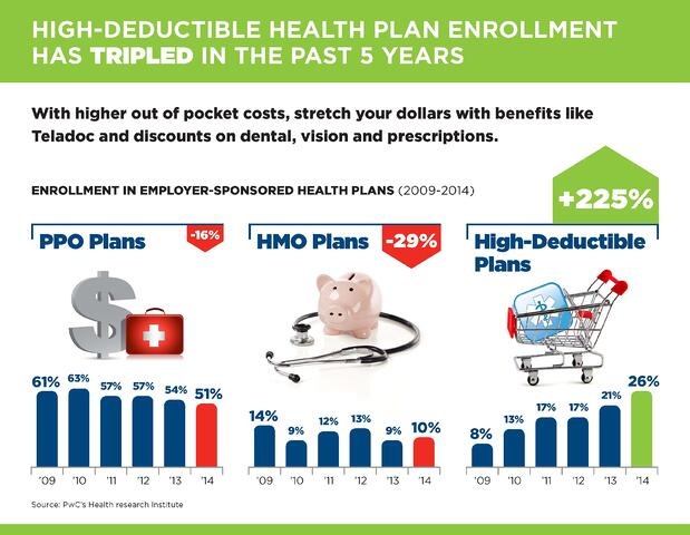 HDHP Enrollment has Tripled