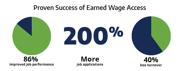 Proven Success of Earned Wage Access Infographic