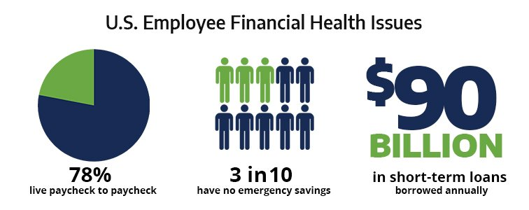 US Employee Financial Health Issues Infographic
